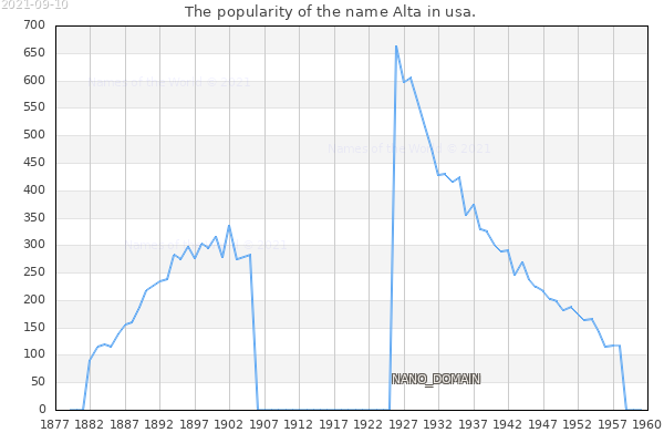 The number of newborns with the name Alta in usa.