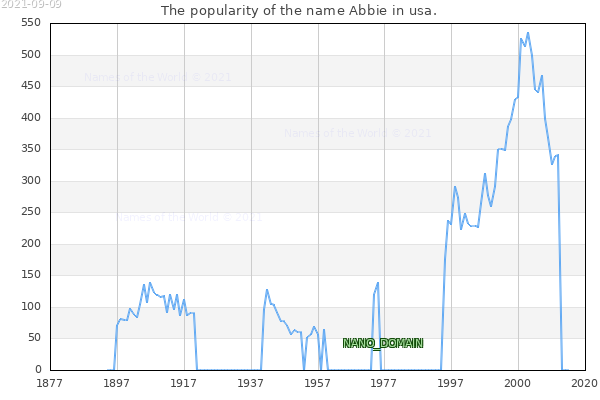 The number of newborns with the name Abbie in usa.
