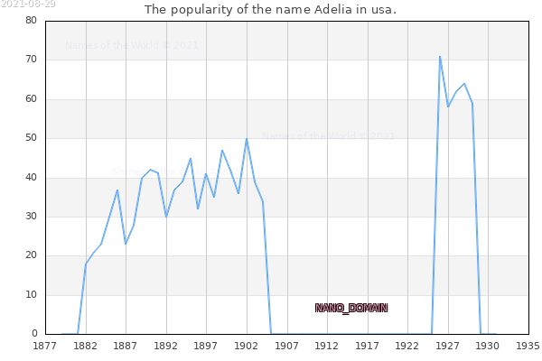 The number of newborns with the name Adelia in usa.