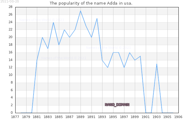 The number of newborns with the name Adda in usa.