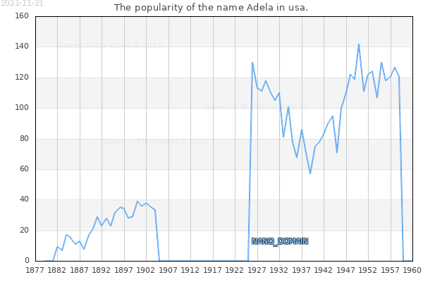 The number of newborns with the name Adela in usa.