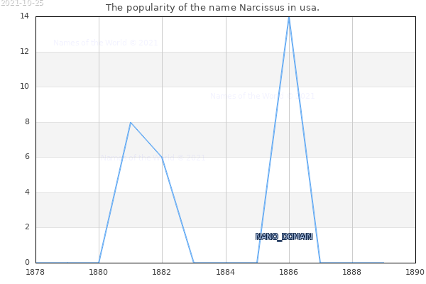 The number of newborns with the name Narcissus in usa.