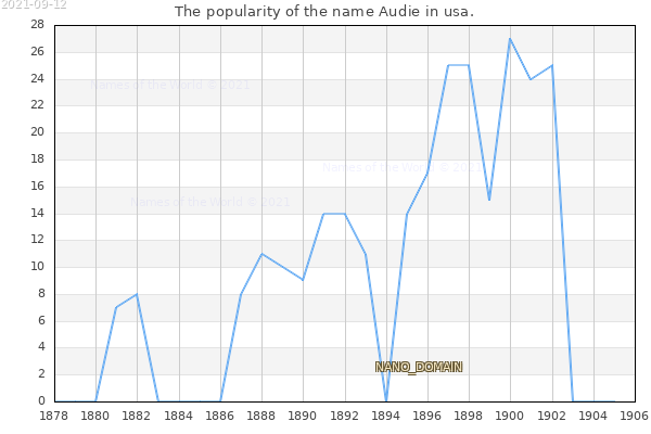 The number of newborns with the name Audie in usa.