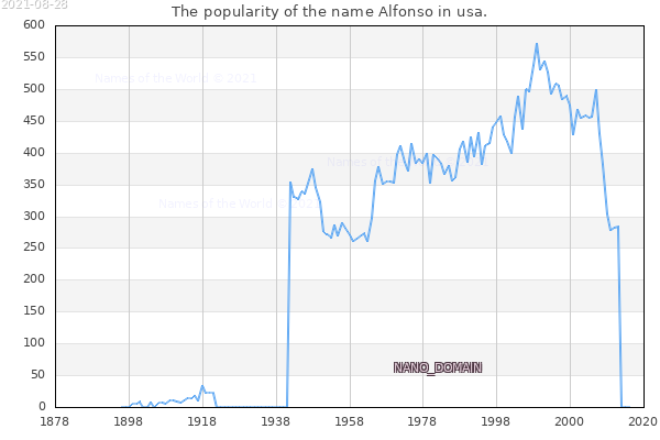 The number of newborns with the name Alfonso in usa.