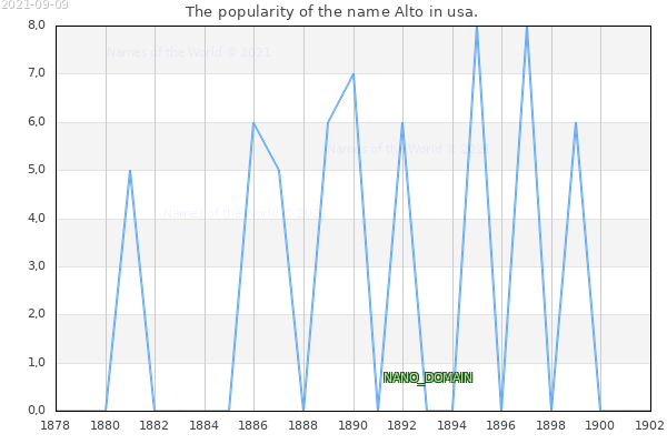 The number of newborns with the name Alto in usa.