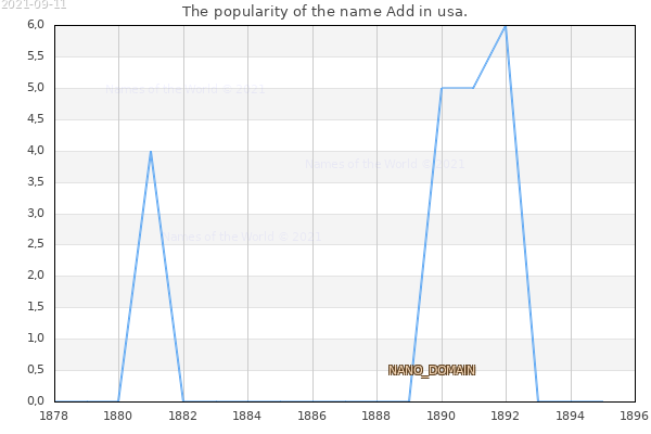 The number of newborns with the name Add in usa.