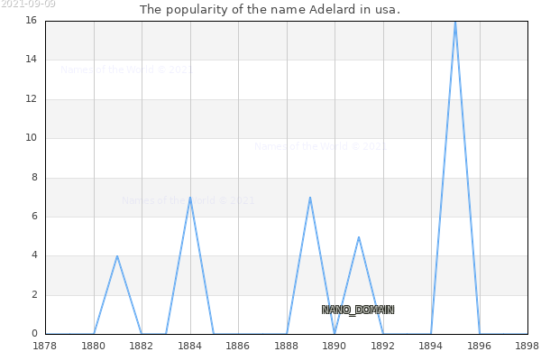The number of newborns with the name Adelard in usa.