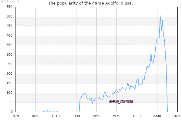 The number of newborns with the name Adolfo in usa.