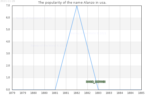 The number of newborns with the name Alanzo in usa.