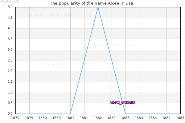 The number of newborns with the name Alcee in usa.