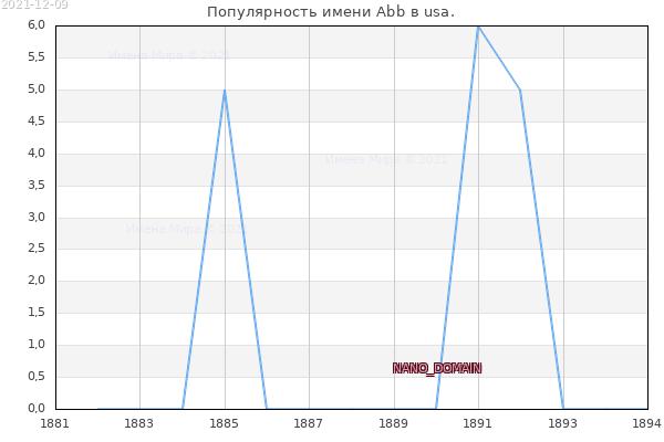Количество новорожденных с именем Abb в usa.