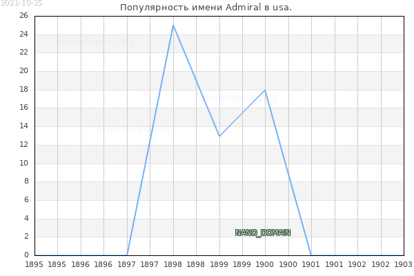 Количество новорожденных с именем Admiral в usa.
