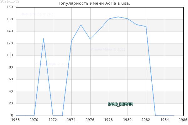 Количество новорожденных с именем Adria в usa.
