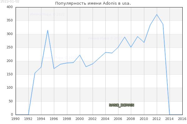 Количество новорожденных с именем Adonis в usa.