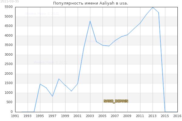 Количество новорожденных с именем Aaliyah в usa.