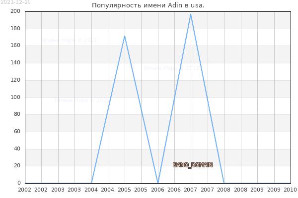 Количество новорожденных с именем Adin в usa.