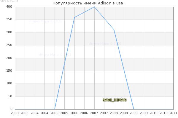 Количество новорожденных с именем Adison в usa.