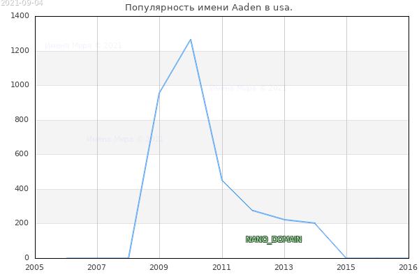 Количество новорожденных с именем Aaden в usa.