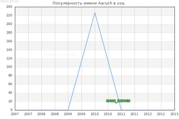 Количество новорожденных с именем Aarush в usa.