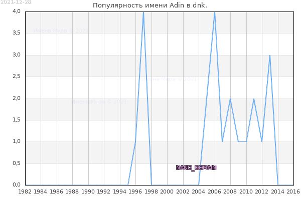 Количество новорожденных с именем Adin в dnk.