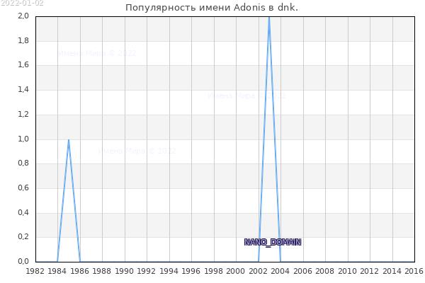 Количество новорожденных с именем Adonis в dnk.