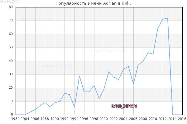 Количество новорожденных с именем Adrian в dnk.