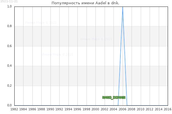 Количество новорожденных с именем Aadel в dnk.