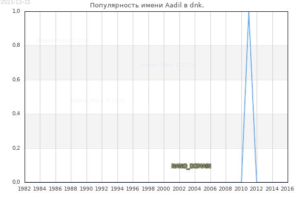 Количество новорожденных с именем Aadil в dnk.