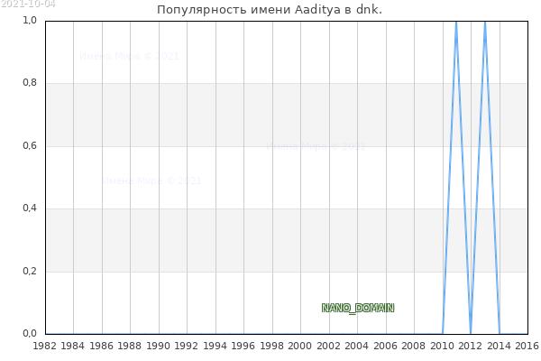 Количество новорожденных с именем Aaditya в dnk.