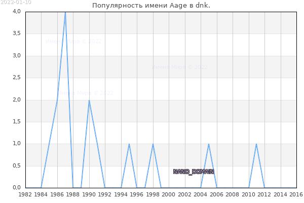 Количество новорожденных с именем Aage в dnk.