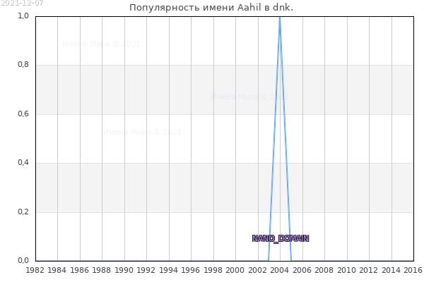 Количество новорожденных с именем Aahil в dnk.