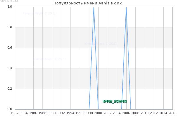 Количество новорожденных с именем Aanis в dnk.