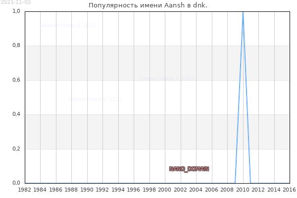 Количество новорожденных с именем Aansh в dnk.