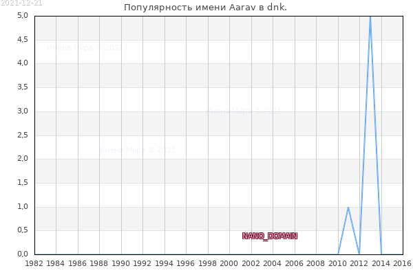 Количество новорожденных с именем Aarav в dnk.