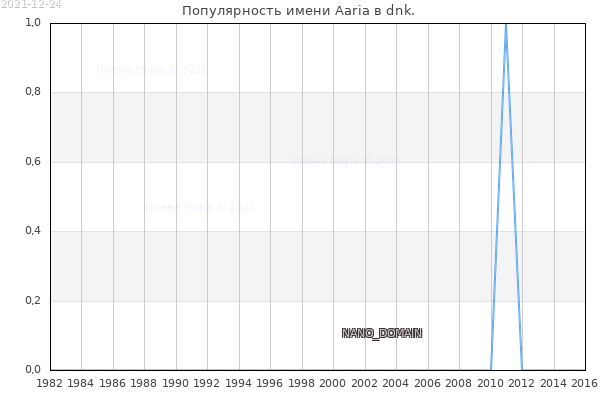 Количество новорожденных с именем Aaria в dnk.