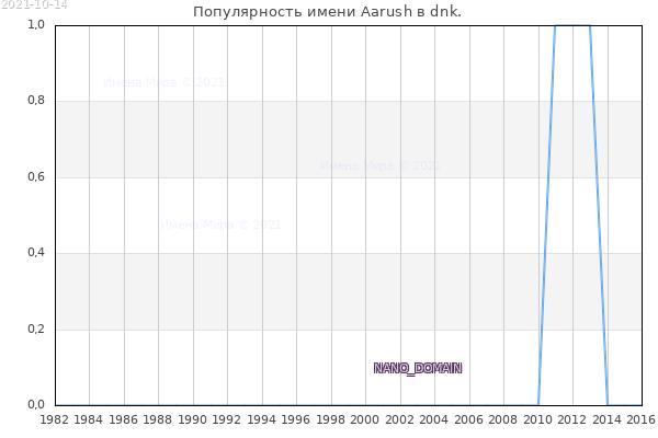 Количество новорожденных с именем Aarush в dnk.