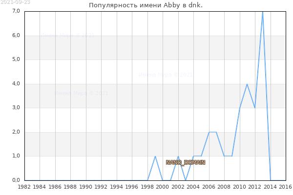Количество новорожденных с именем Abby в dnk.