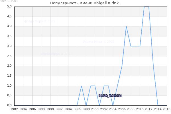 Количество новорожденных с именем Abigail в dnk.