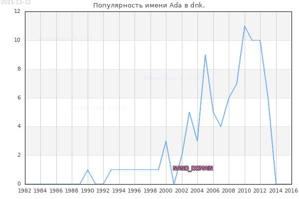 Количество новорожденных с именем Ada в dnk.