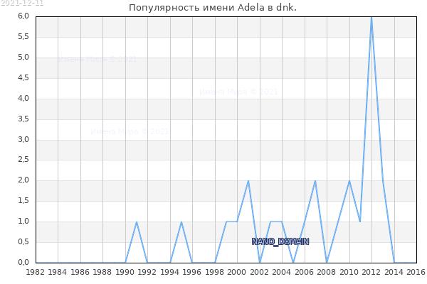 Количество новорожденных с именем Adela в dnk.