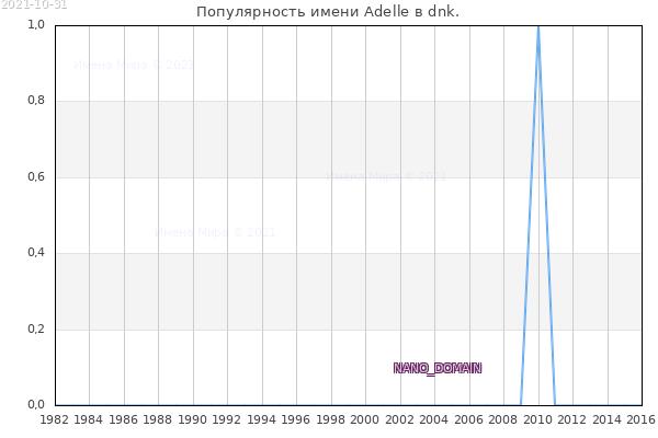 Количество новорожденных с именем Adelle в dnk.