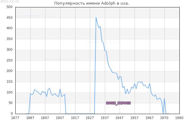 Количество новорожденных с именем Adolph в usa.