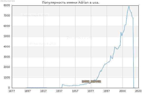 Количество новорожденных с именем Adrian в usa.