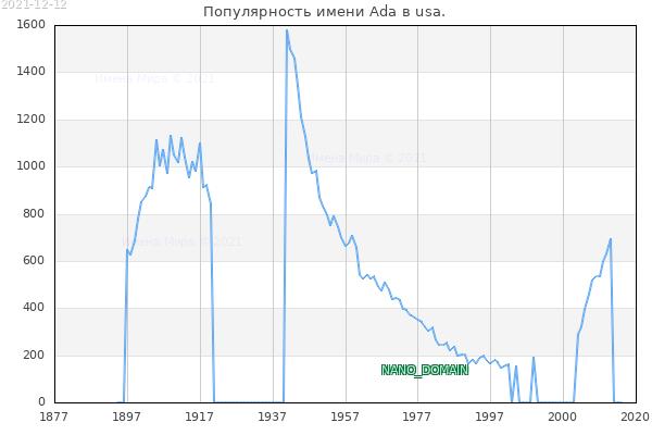 Количество новорожденных с именем Ada в usa.