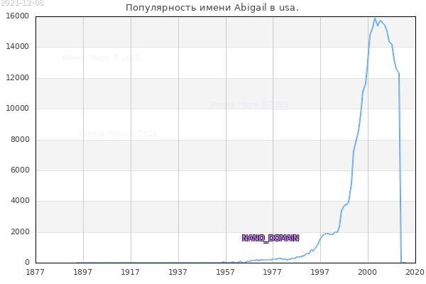 Количество новорожденных с именем Abigail в usa.