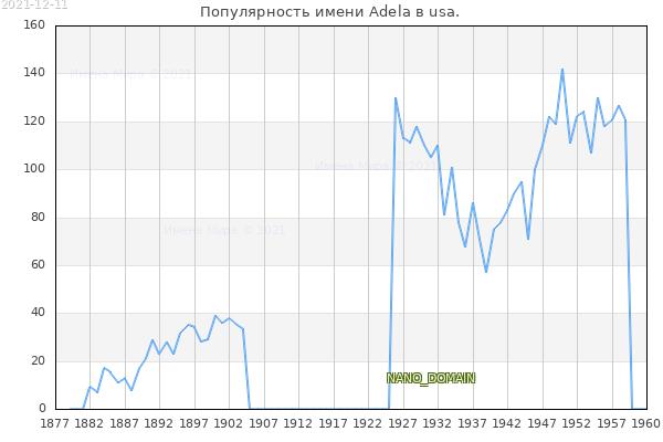 Количество новорожденных с именем Adela в usa.