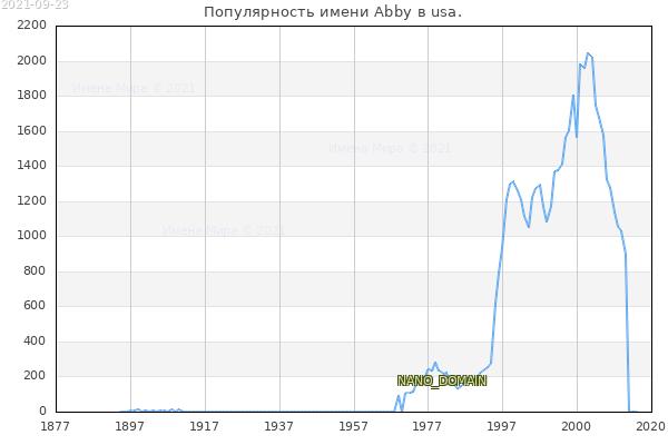 Количество новорожденных с именем Abby в usa.