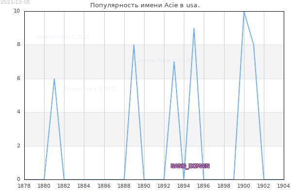 Количество новорожденных с именем Acie в usa.