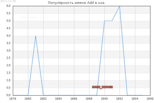 Количество новорожденных с именем Add в usa.
