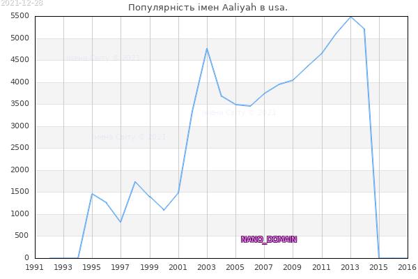 Кількість новонароджених з ім'ям именем Aaliyah в usa.